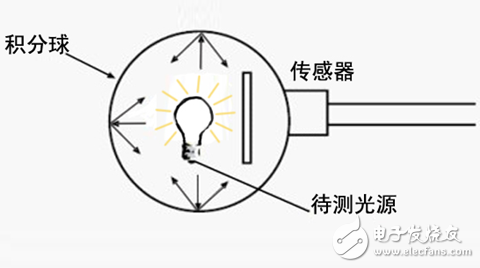 LED integration ball test system schematic