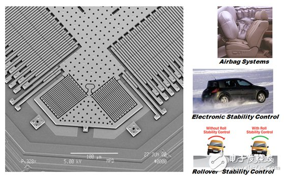 Figure 3. A MEMS sensor with integrated Σ-Δ ADC for automotive safety systems.