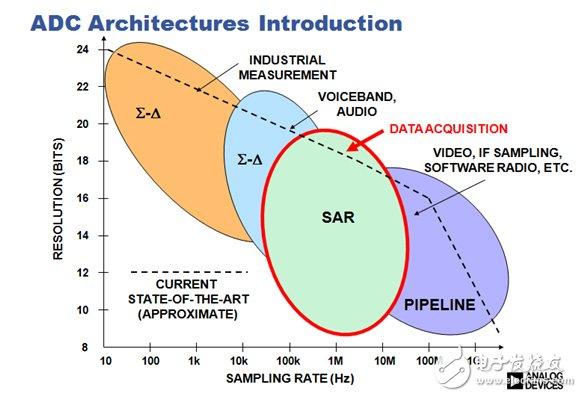 Figure 2. Comparison of various ADC architectures.