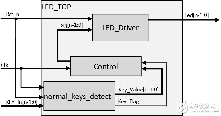 In-depth and comprehensive: independent key detection for FPGA learning