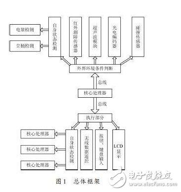 Essence: ARM processor-based robot hardware design