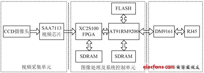 Figure 1 Electronic police system based on embedded system