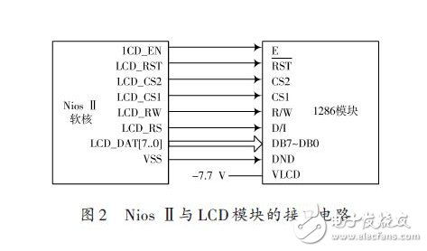 LCD display system solution based on embedded processor and SOPC technology