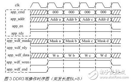 Design of DDR3 Multi-port Read-write Storage Management System Based on FPGA