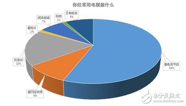 18% of netizens often play games on TV