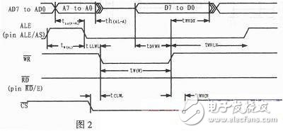 Timing diagram of the bus controller write cycle