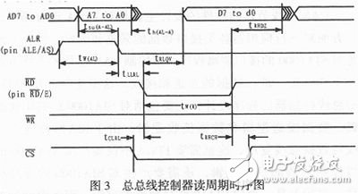 Timing diagram of the bus controller read cycle