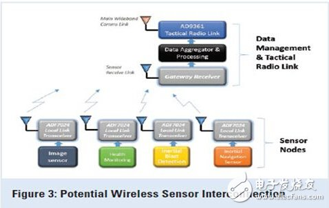 Explore: Wireless technology for unmanned aerial vehicles