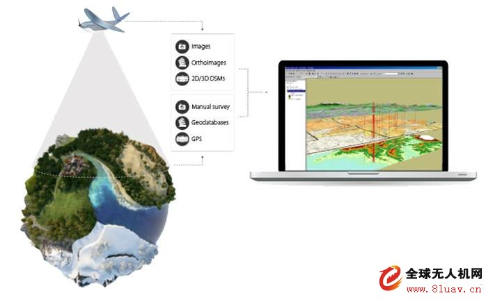 Beijing Tianlifa UAV GIS Application Solution