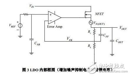 LDO internal block diagram