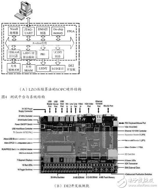 Hardware Design of LZO Real-Time Lossless Compression Based on FPGA