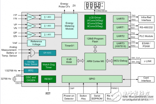 IDT wide-range single-phase metering SOC design with temperature-compensated high-precision RTC