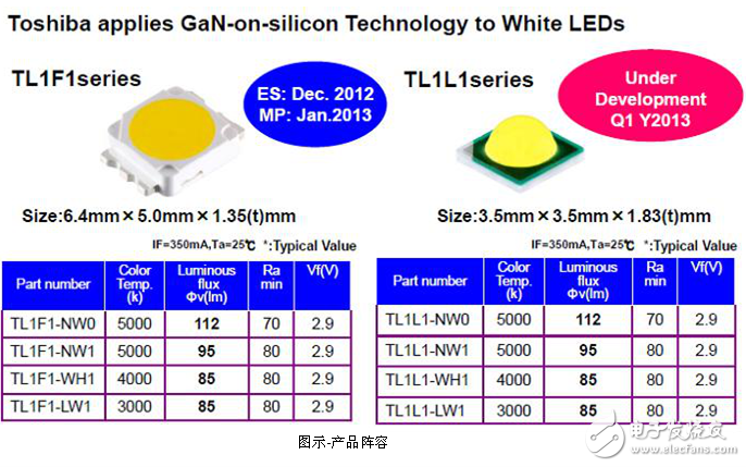 Dalian University's Quanding Group launched TOSHIBA LED intelligent lighting solution