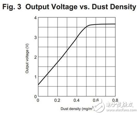 Smog away from me: PM2.5 detector homemade analysis