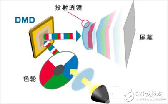 Projection technology
