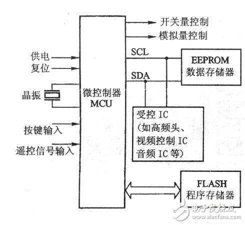 PDP color TV microcontroller circuit basic composition block diagram