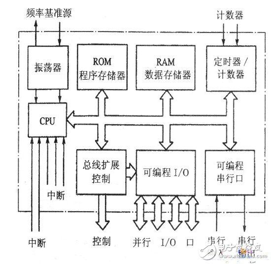 MCU hardware block diagram