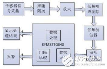 Figure 1 system block diagram