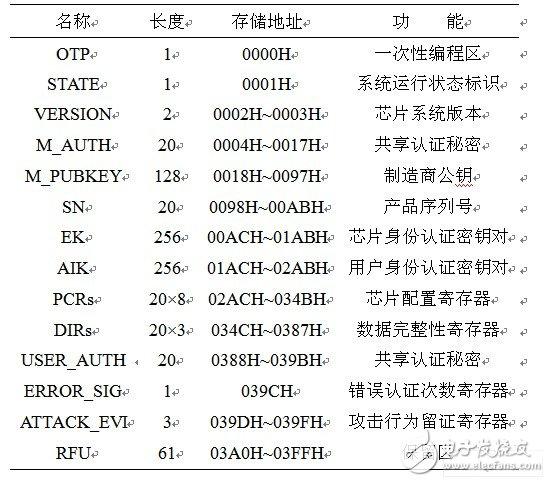 LEVEL0 status bit and control parameter configuration table