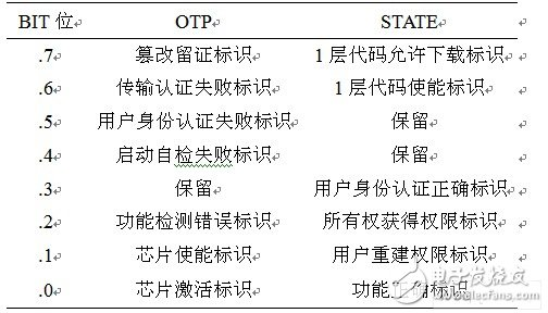 Status bit function table in OTP and STATE