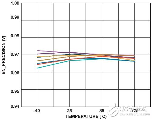 Figure 3. Precision enable turn-on threshold in the temperature range (10 samples)