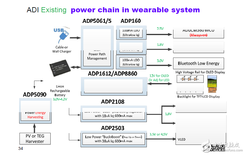 Power Management Products for ADI Portable Applications