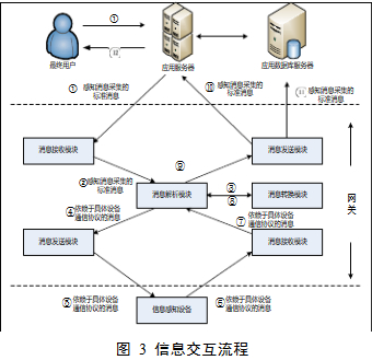 Interactive process