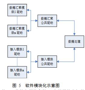 Software modularity