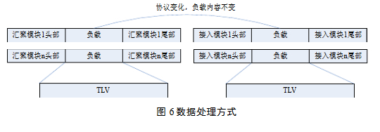 Data processing method