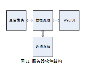 Server software structure
