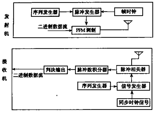 Ultra-wideband system block diagram