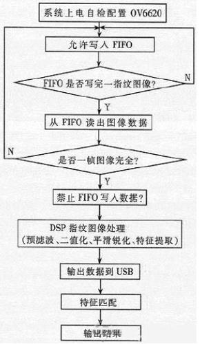 Software flow chart