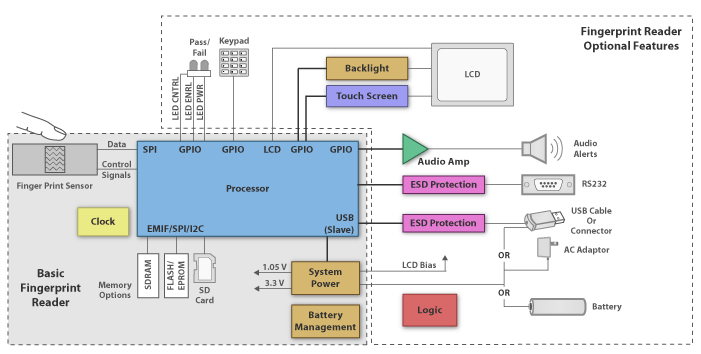 Fingerprint identification block diagram