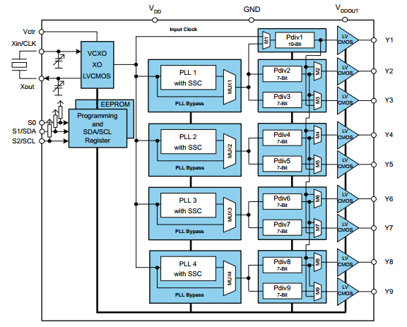 CDCE949 Clock Generator Functional Block Diagram