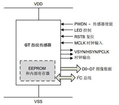 GT series internal function simplified diagram