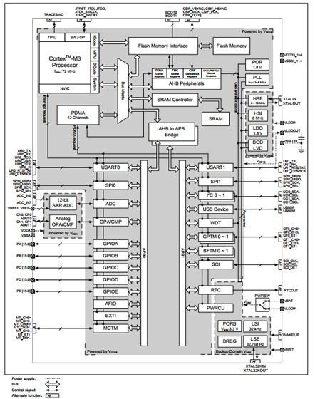 MCU HT32F2755 block diagram