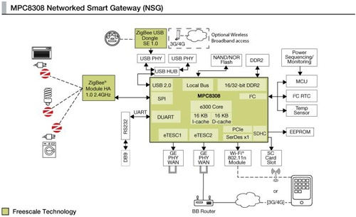 Freescale Smart Gateway Reference Design