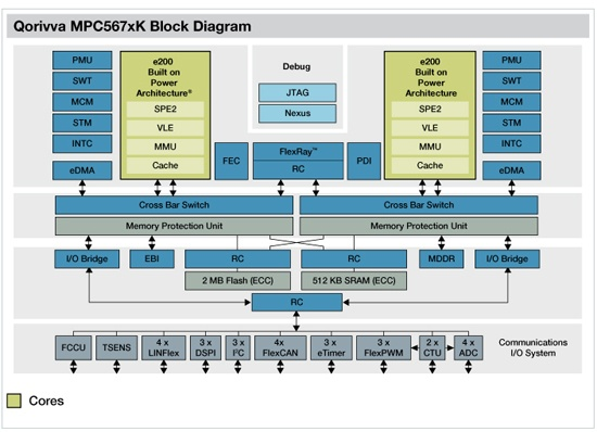 Qorivva MPC567xK block diagram