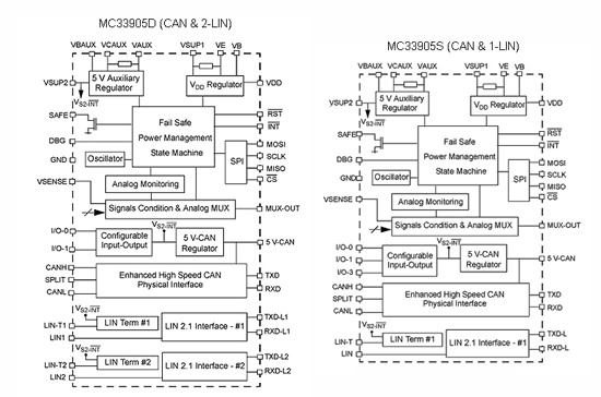 MC33905 block diagram