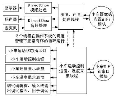 PC software design