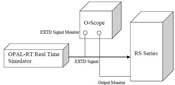 System test configuration scheme