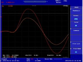 60Hz sine wave starts from 0V to 230V