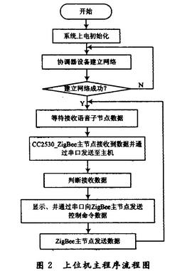 Main program flow chart