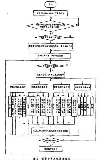 Voice subnode program flow chart