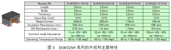 Appearance and main features of the DLW32SH series