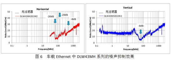 Noise suppression effect of DLW43MH series in car Ethernet
