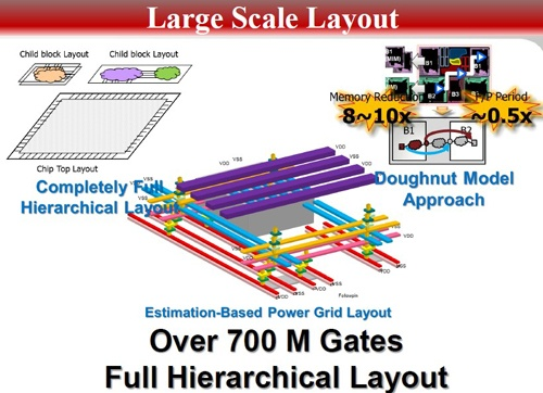 Large-scale layout design