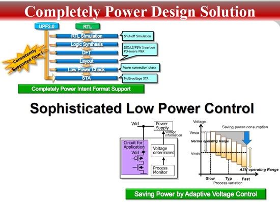 Full power design solution