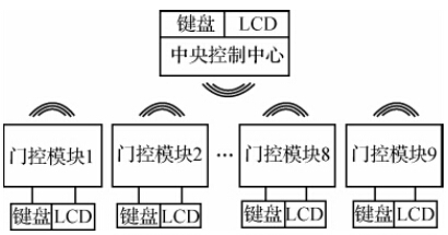 Wireless access control system block diagram