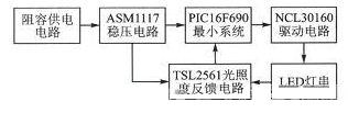 Overall hardware block diagram